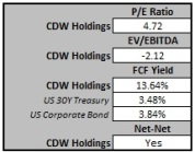 CDW Holding